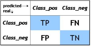 Classification Matrix
