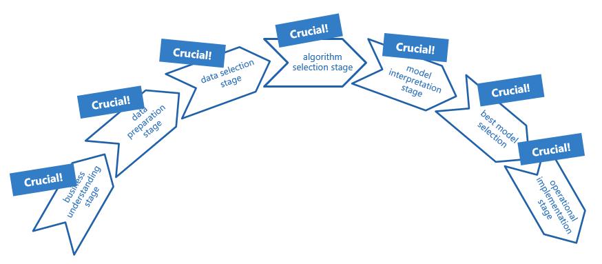 data_mining_process