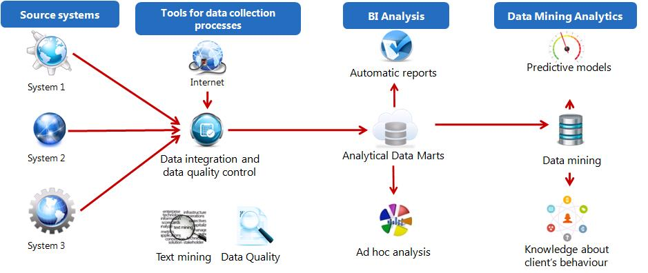 Data Mart in an analytical project – an example
