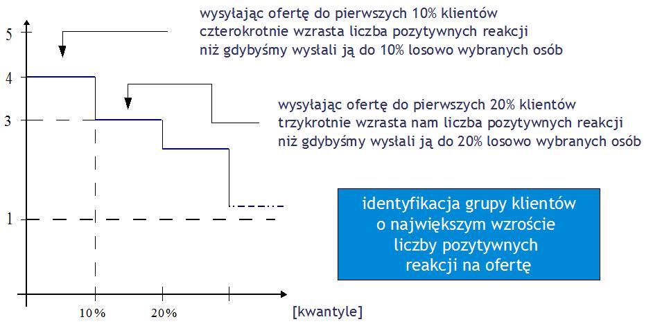 LIFT ze skalą ilorazową - przypadek szczególny
