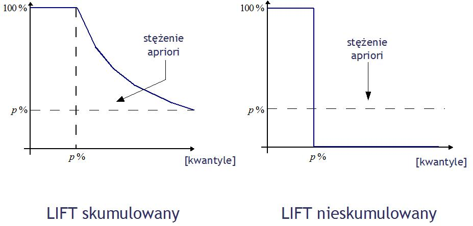 LIFT - idealne klasyfikatory