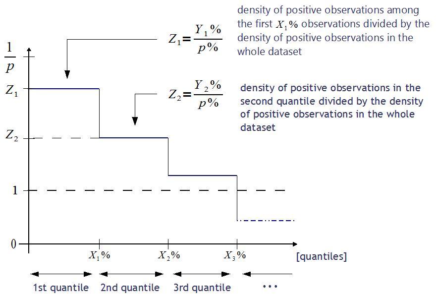 LIFT ze skalą ilorazową - nieskumulowany - przypadek ogólny