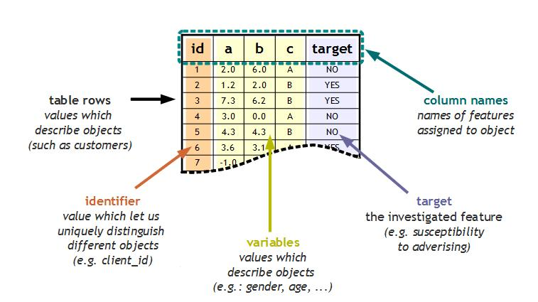 Predictive Analytics for Beginners source data