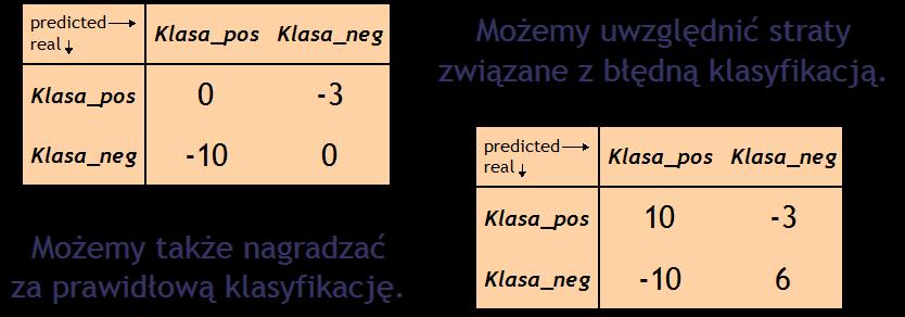Confusion Matrix - Macierz Błędów