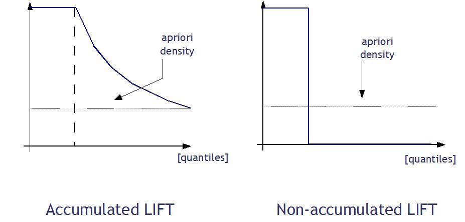 lift perfect classifiers