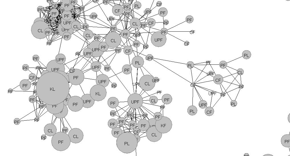 Analiza sieci społecznych - 14